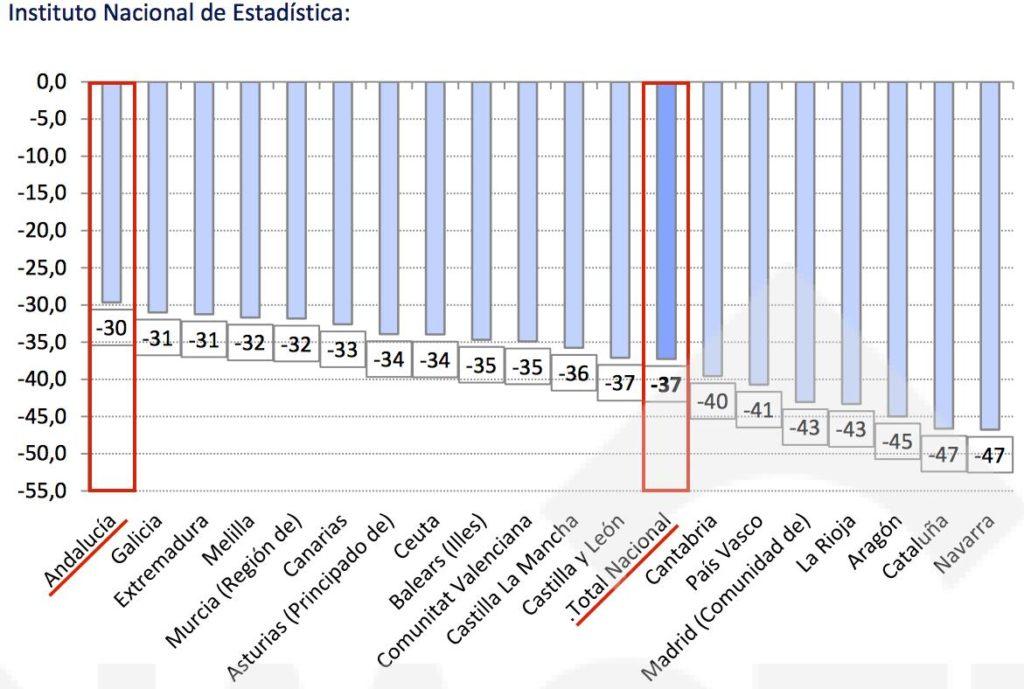 Caida precio vivienda desde el año 2008 INE