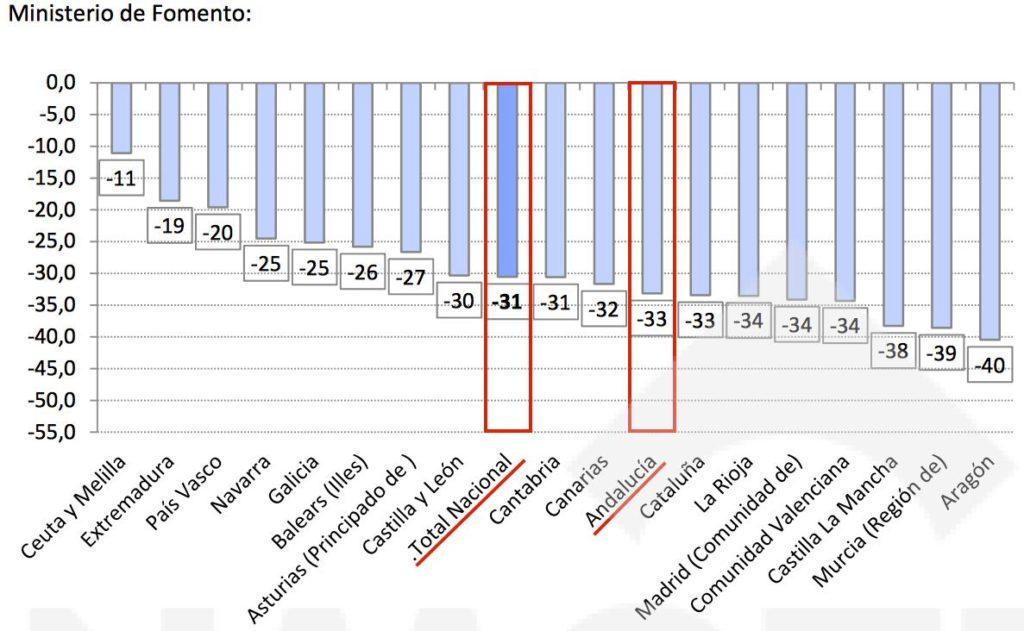 Caida precio vivienda desde el año 2008 Ministerio de Fomento