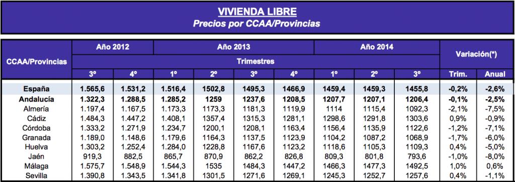 Cuadro de precios vivienda libre  CCAA Andalucia (2012-2014)