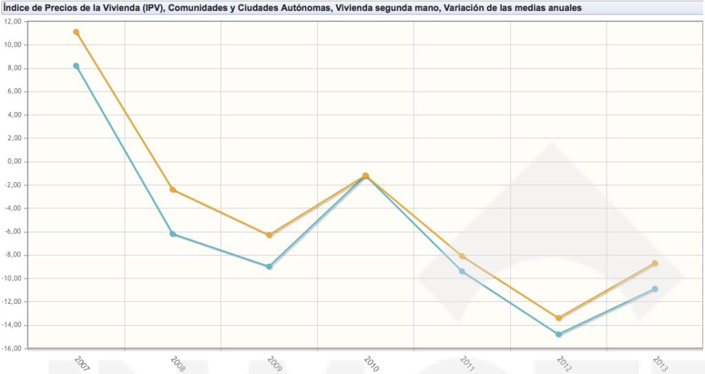 Indice de precios vivienda 2ªmano 2007-2013