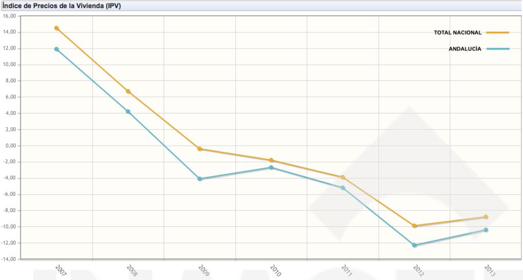 Indice de precios vivienda nueva 2007-2013