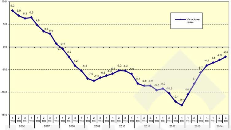 Variaciones interanuales de precios de vivienda descontando inflacción