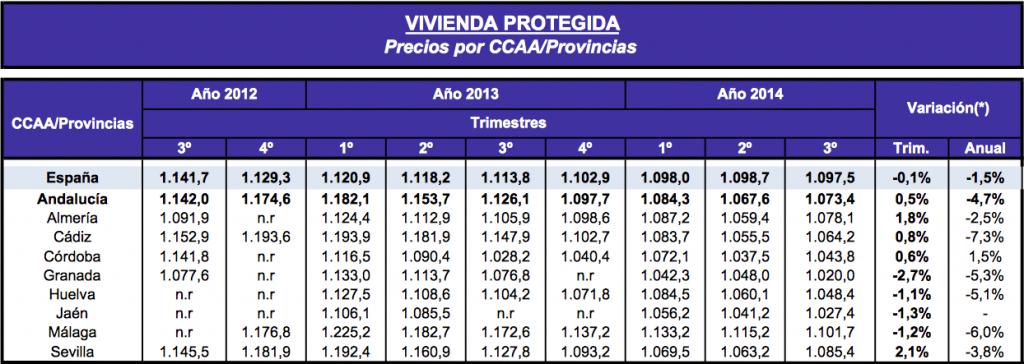 Cuadro de precios vivienda usada  CCAA Andalucia (2012-2014)