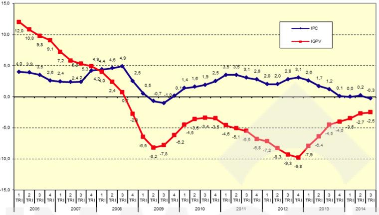 Variaciones interanuales de precios de vivienda